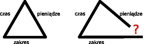 Trójkąt: czas, pieniądze, zakres. Jeden z boków jest dłuższy - trójkąt się rozsypuje