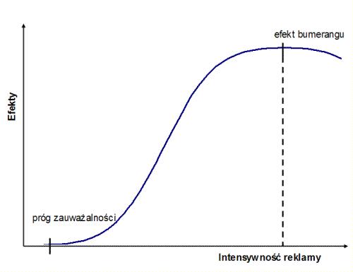 Efekt bumerangu - powyżej pewnego poziomu intensywności efekt reklamy spada
