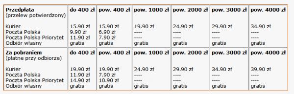 Tabelka kosztów w serwisie 3kropki.pl - wraz z kosztami zamówienia wzrasta koszt kuriera