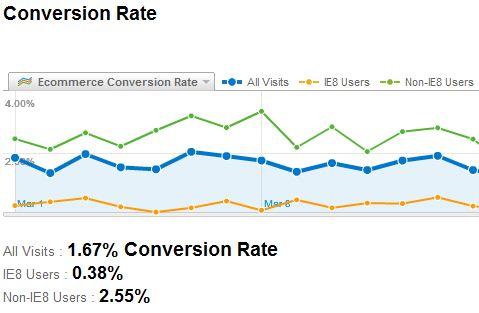 Konwersja IE 8: 0,38%, konwersja innych użytkowników 2,5%