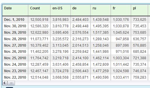 Statystyki Adblocka za ostatnie dni: Polska między 600 a 750 tysięcy.