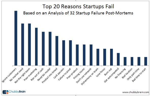 Przyczyny upadku startupów wg Chubby Brain