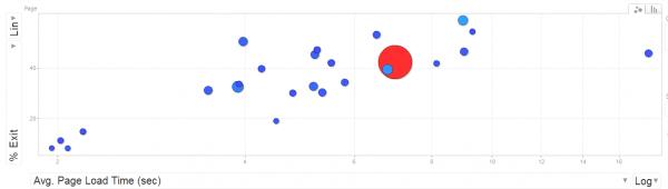 Wykres - czas na stronie vs wskaźnik opuszczeń