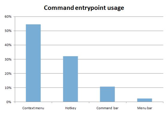 Jak ludzie używają funkcji Explorera?